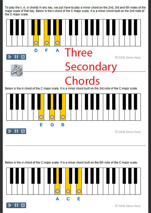 Chords Of The Major Scale
