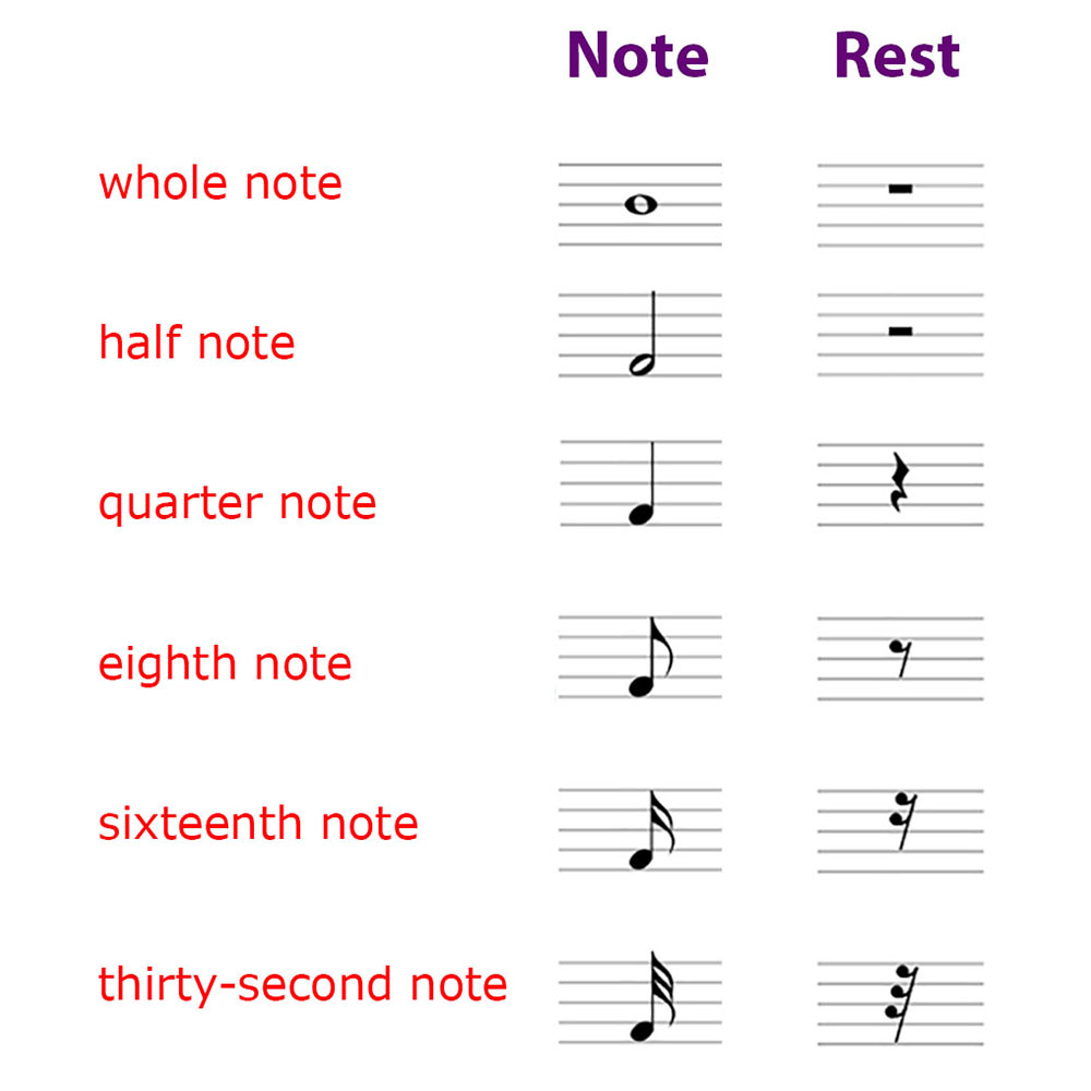 Note durations zebrakeys note and rest symbols biocorpaavc Gallery