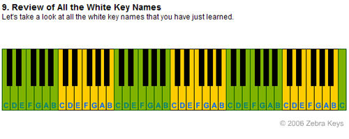 Piano 12 piano chords : Major Chord