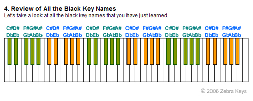 Piano piano chords names : Names of Black Keys