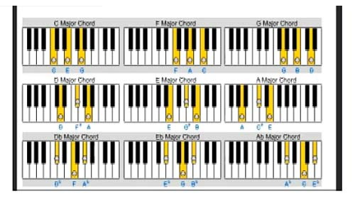 Major Chords – Learn Piano For Beginners Zebra Keys Blog