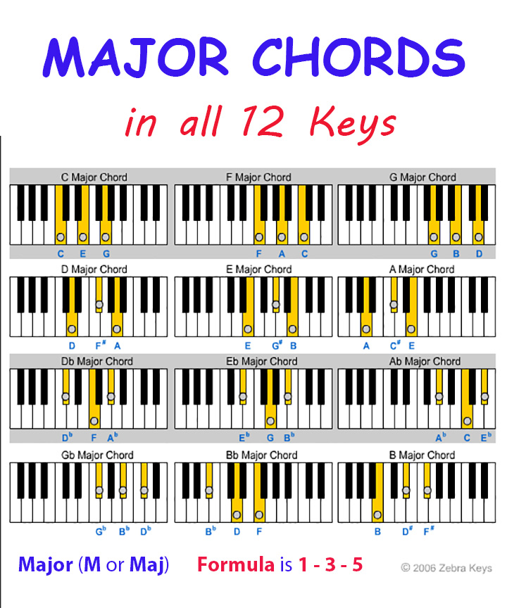 Major Chords Learn Piano For Beginners Zebra Keys Blog