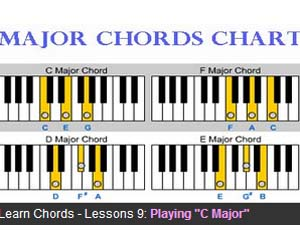 Chord Inversions – 1st and 2nd Chord Inversions Zebra Keys ...