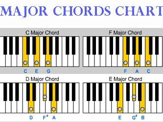 The very basic of chords are G Major Chord Piano