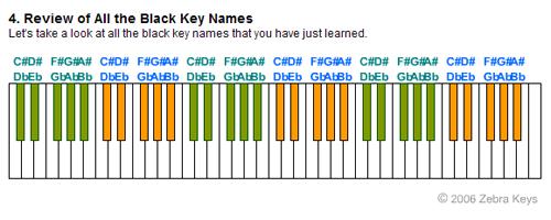 Piano piano chords names : Names of Black Keys